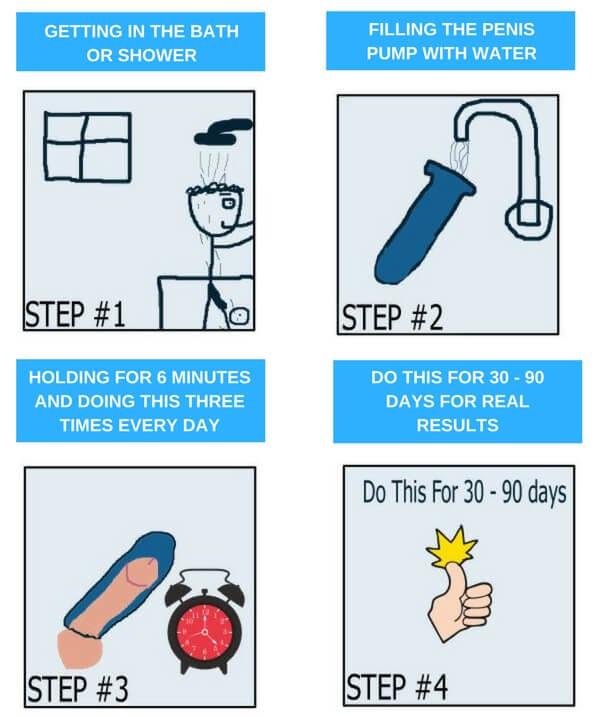 cartoon on how to use a Bathmate penis pump