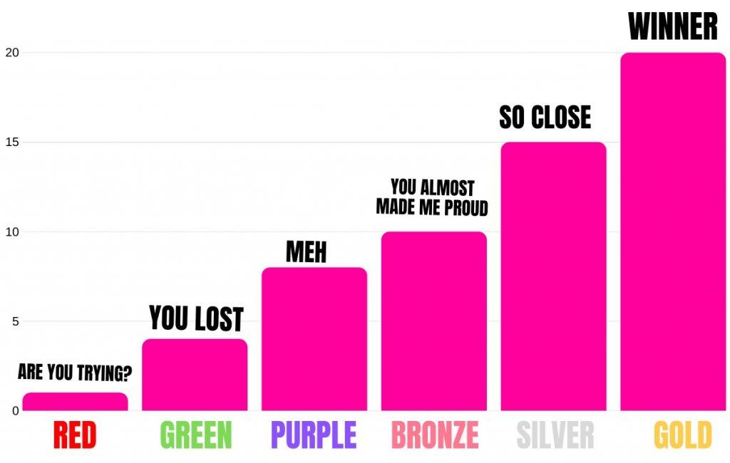 orgasm denial chart